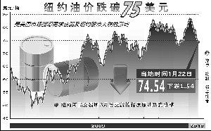 国际油价失守75美元 国内成品油价或下调