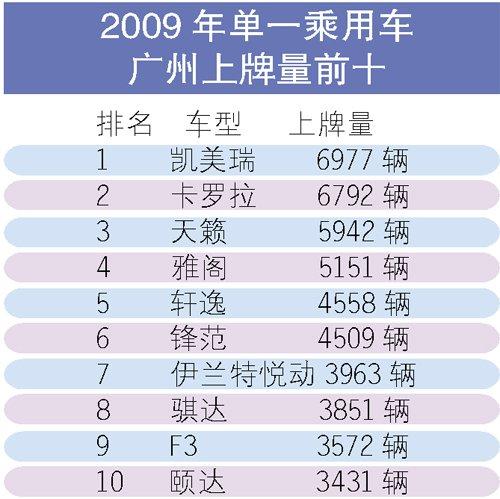 2009年广州上牌量超15万辆 凯美瑞最热销