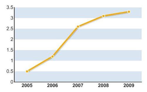 2005-2010 雷克萨斯的中年之惑