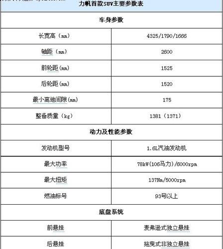 力帆SUV下半年将上市 北京车展正式亮相