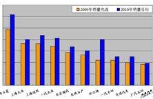 全景预演2010年车企较量