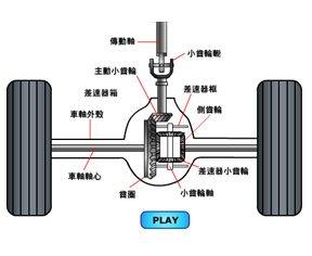 传动系统―差速器
