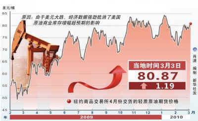 国内油价调整重上日程 专家预测破80冲100