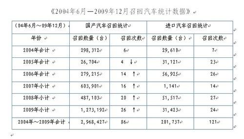2010两会 曾庆洪建议完善保险制度应对召回