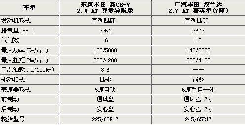 售价同是26.28万 新CR-V/汉兰达谁更强