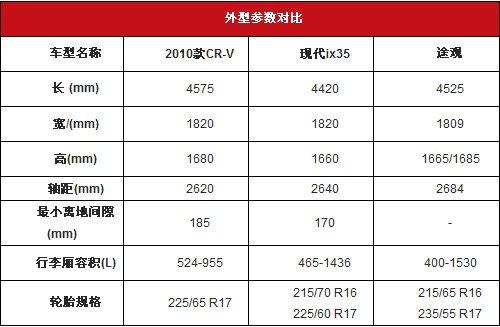 城市SUV三强谁最强 途观/CR-V/ix35对比