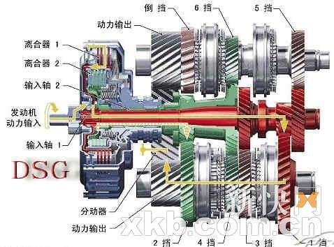 车迷问答:Tiptronic变速器和DSG之比较