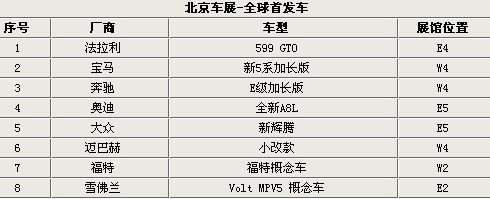 2010北京车展:8款全球首发+18款亚洲首发