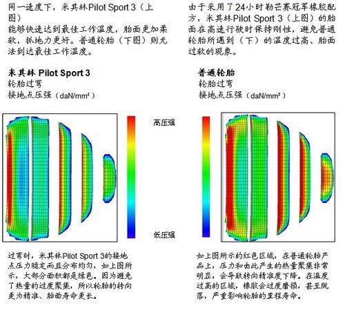 新一代高性能轮胎— 米其林Pilot Sport3