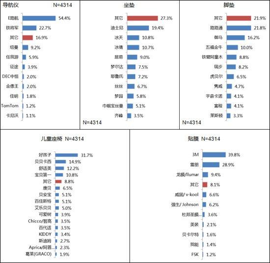 2013汽车用品市场消费趋势调查报告