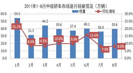 2011年1-8月中级轿车市场逐月销量示意图