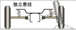 汽车悬挂系统按导向机构形式分为两大类图片