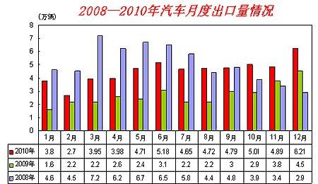 2010年汽车出口54.49万辆 同比增长63.94%