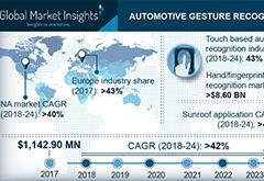最新报告:2024年汽车手势识别市场市值达120亿美元