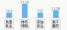 上海大众新帕萨特用户购车意向