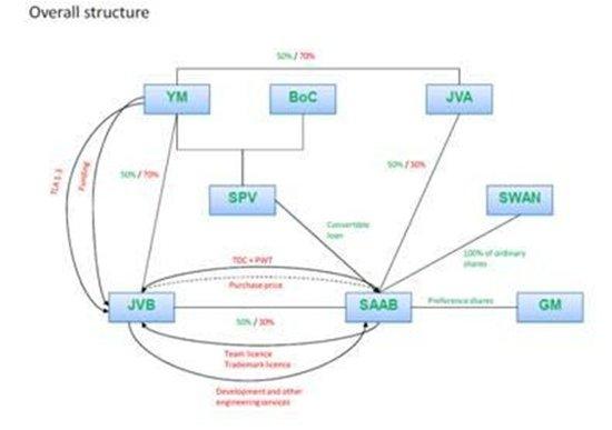 萨博破产揭秘 通用收紧技术授权是主因