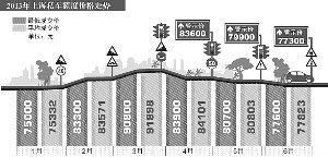 """上海车牌价重回""""7""""时代 参投人数减少"""
