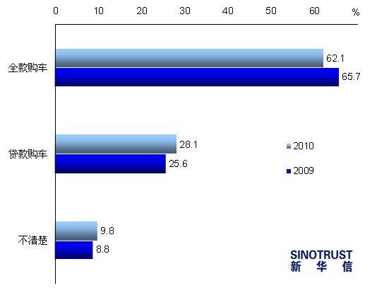 2011车市调查报告:6成消费者看好明年车市