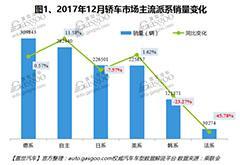 2017年12月国内轿车市场销量分析:上汽通用拔得头筹