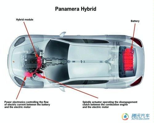 保时捷将在2011年推Panamera S Hybrid
