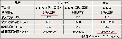优于大众1.8TSI 详解东风标致1.6T发动机
