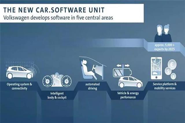 大众筹建5000人软件部门 自研操作系统和大众云