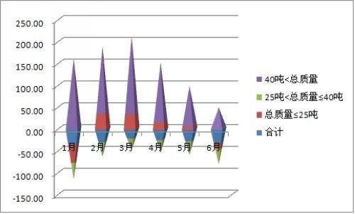 2011年上半年半挂牵引商用车市场分析