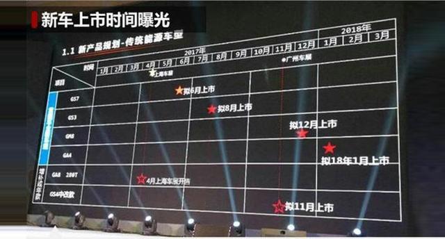 曝广汽传祺未来新车计划 GS7/GS3/GM8/GA4
