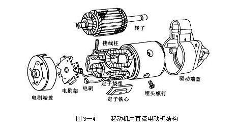 汽车起动机工作原理-发动机的起动系图片