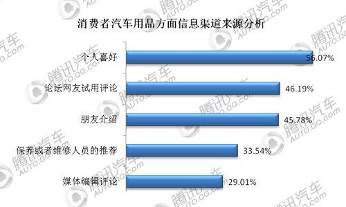 2011华南地区汽车用品消费态度调查报告