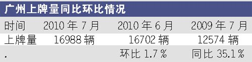 广州新车上牌量高速增长 7月同比增35%