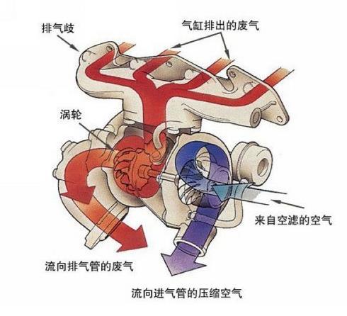 涡轮通过发动机排出的废气驱动,带动叶轮,尽可能的压缩空气进入气缸图片