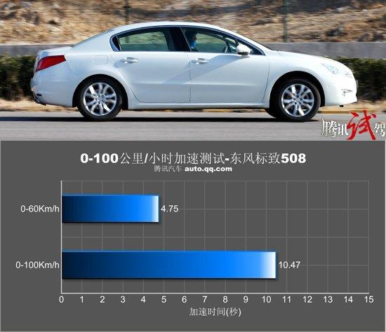 腾讯评测东风标致508 2.3AT 狮王儒风