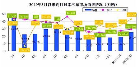 日本车市持续负增长