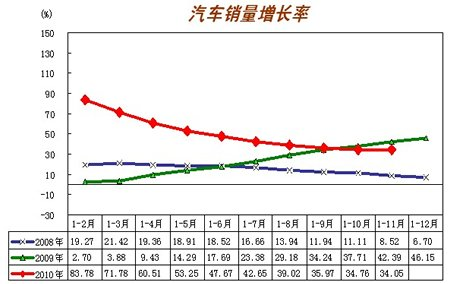 2010年汽车销售增长率示意图