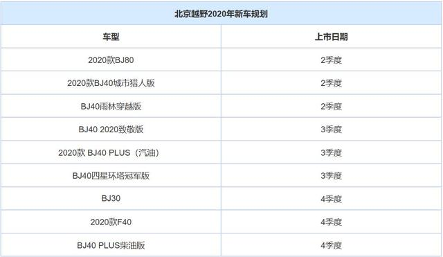 BJ30/新款BJ80等曝北京越野新车规划