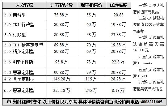 购新辉腾尽享六重豪礼 最高降28.28万