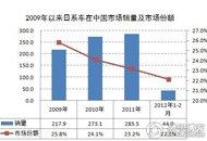 中国市场份额下滑