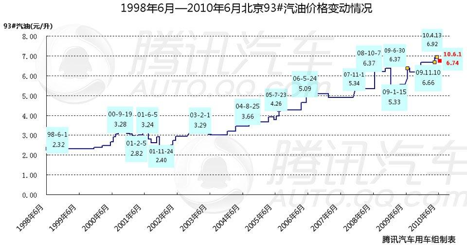 北京93#汽车价格变动一览