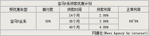 八月豪华车市场看点 择机购置宝马新5系Li