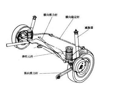 汽车行驶系