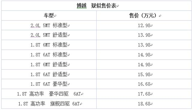 吉利博越2016年3月上市 预计售12.98万元起