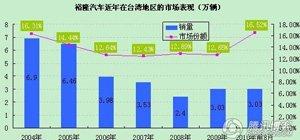 裕隆汽车近年在台湾市场销量数据