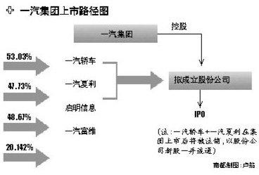 """一汽弃""""借壳""""欲IPO 设立新股份公司"""