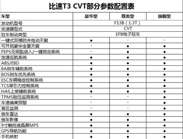 比速T3 CVT设置信息曝光 将于8月尾上市