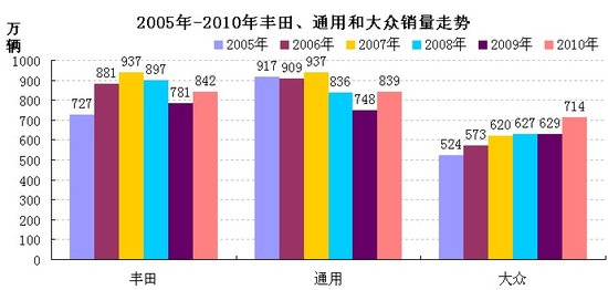 2011全球汽车老大或易主 中国市场定胜负