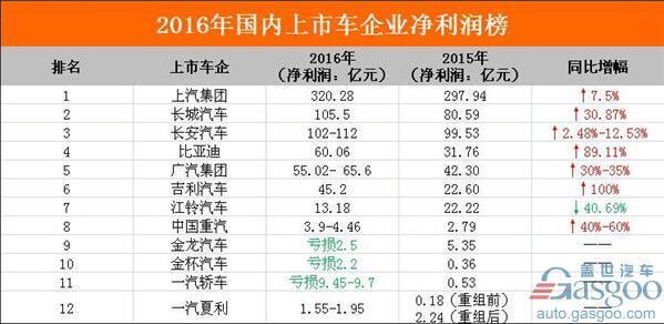 2016国内上市车企净利润排行:吉利翻番 上汽再夺冠