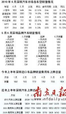 深圳车商交年中成绩单 上牌量同比增长36%