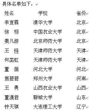 2011上海国际车展注册大学生记者选拔名单公示