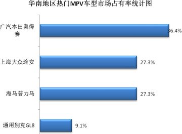 MPV市场占有率分析